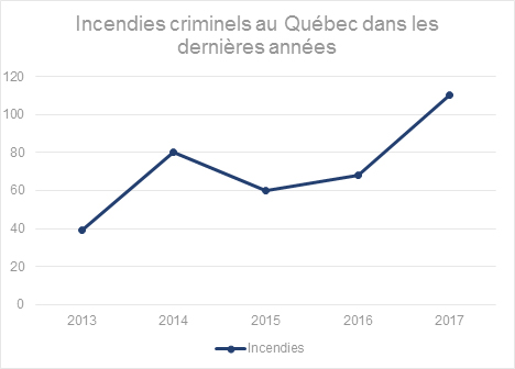 ncendies-criminels-au-Québec