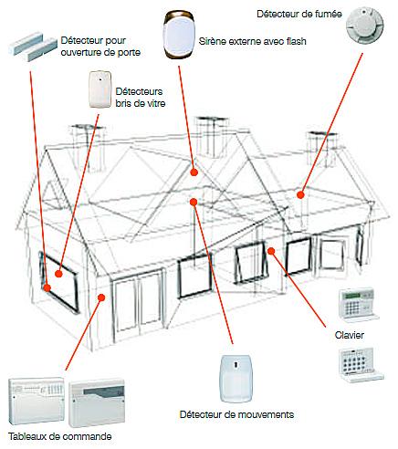 Le plan de maison pour la centrale d'alarme ADE Gen4 de Honeywell.